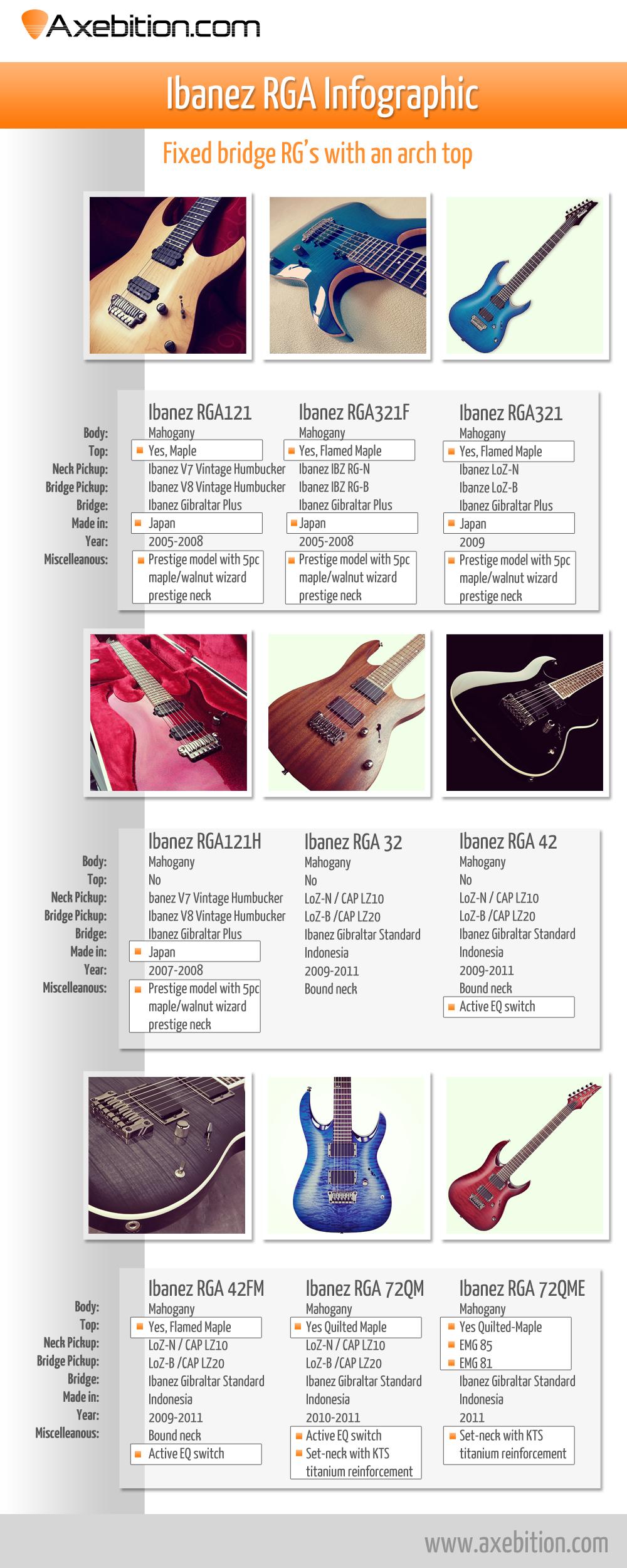Ibanez RGA series Infographic